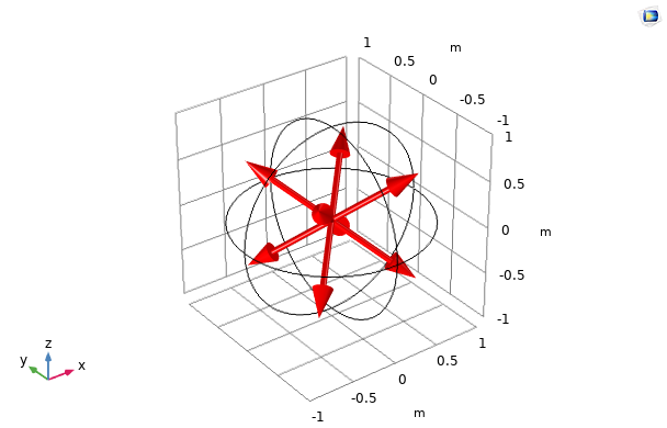 A plot of the discrete directions for the S2 quadrature set.