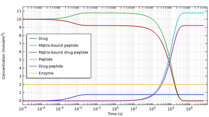 A plot of the species concentrations during drug release for a nerve guide design.