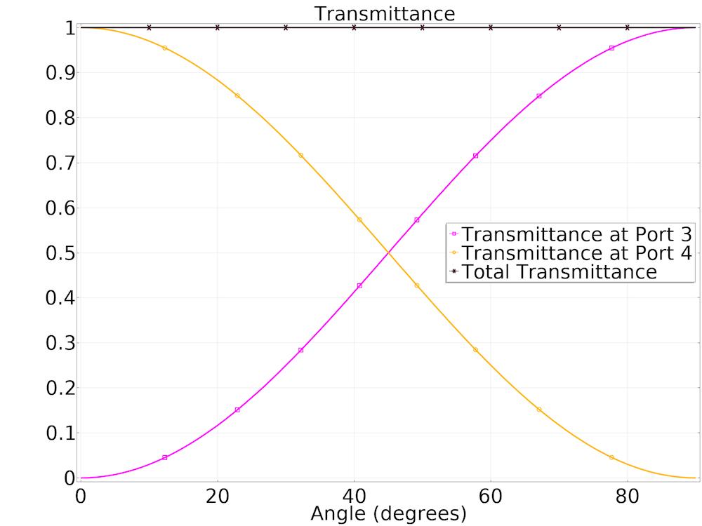绘图显示了两个圆形端口之一的透射率值