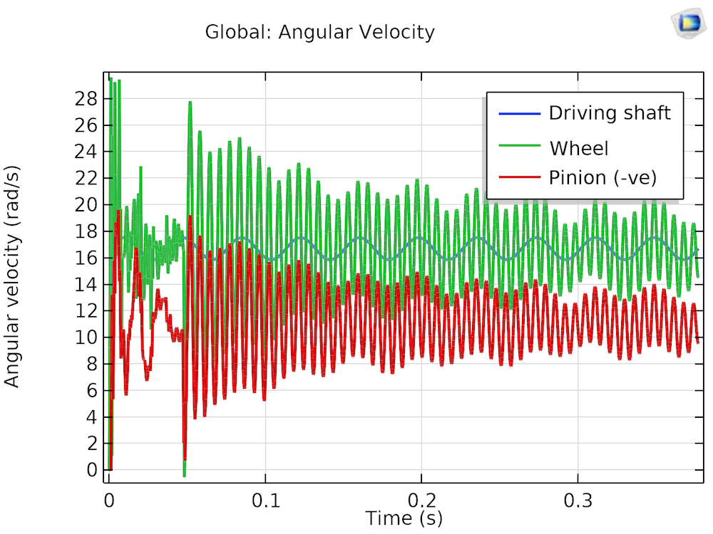 Simulation results showing the angular velocity when the bearings are misaligned.