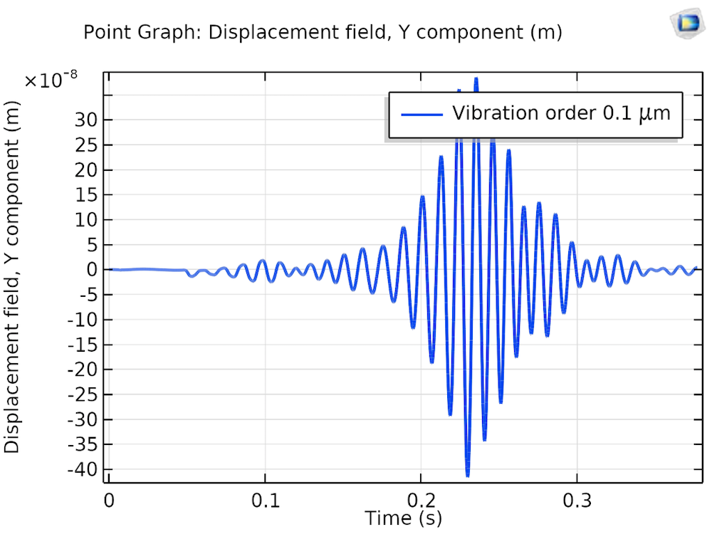 A plot of the axial displacement of a driving gear with aligned bearings.