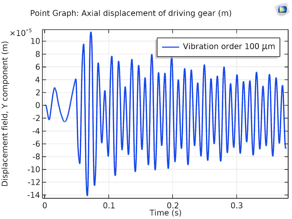 A graph plotting axial displacement in a driving gear with misaligned bearings.
