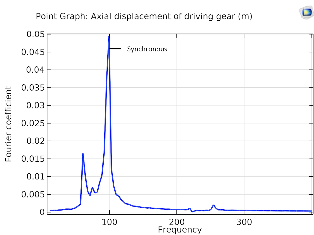 A plot of the frequency spectrum of the axial displacement for the gear with misaligned bearings.