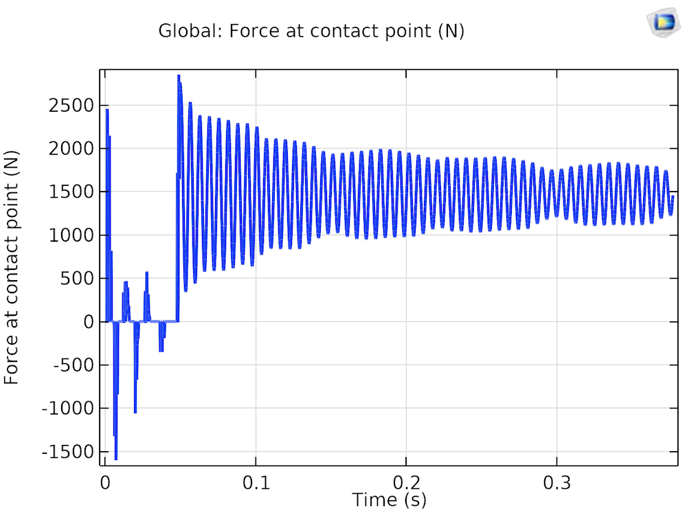 A plot of the gear mesh contact force.