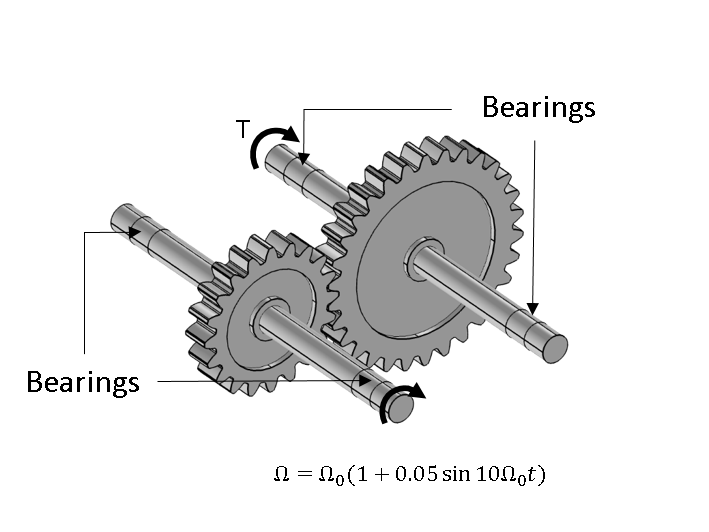 A schematic of a simplified gearbox model.