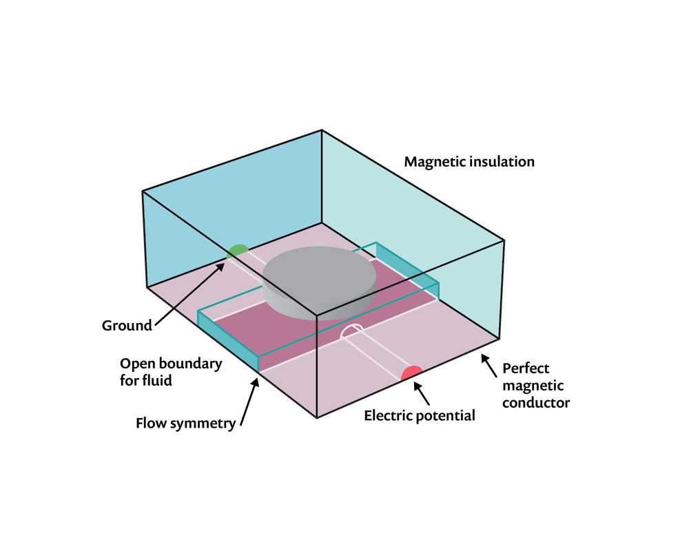 Иллюстрация расчетной области, на которой отмечены граничные условия для МГД-модели.