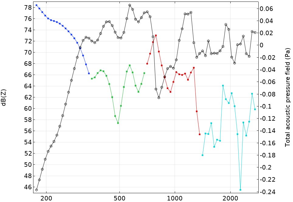 A plot of the data points for an octave band simulation.