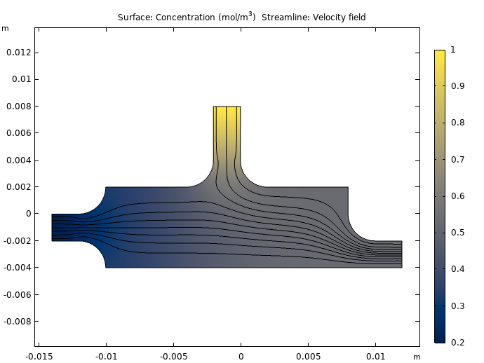 Plots of the oxygen concentration and velocity field after 1.5 seconds.