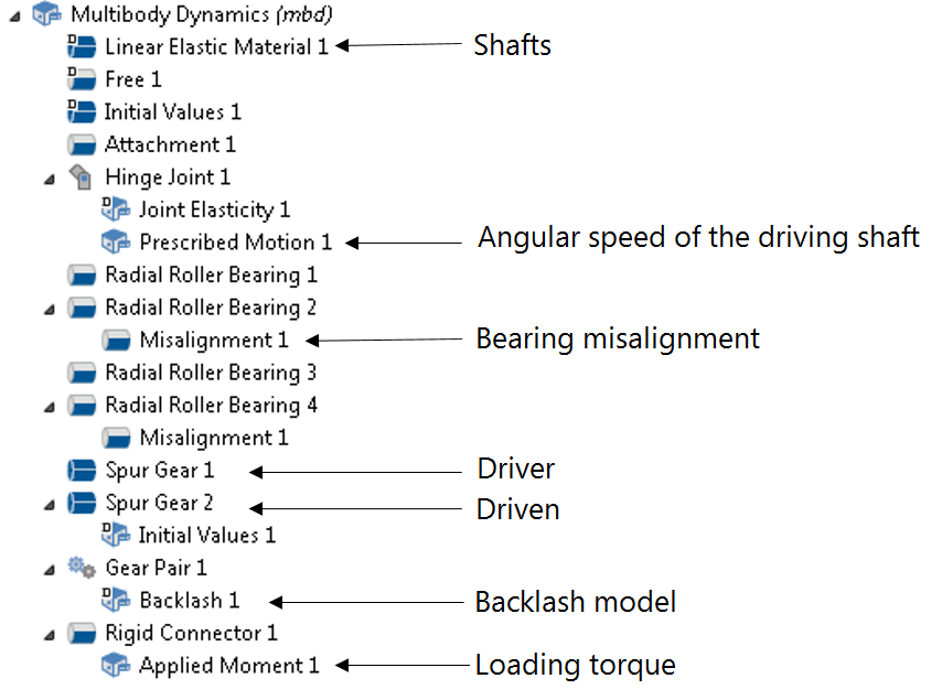 A screenshot showing the physics nodes for modeling a gear drive in COMSOL Multiphysics.