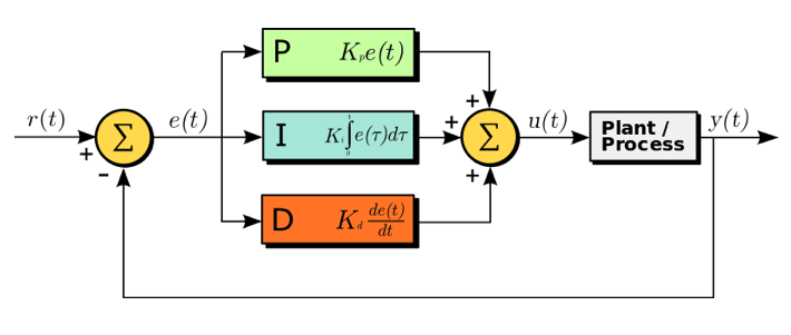 A diagram showing a typical PID controller in a feedback loop.