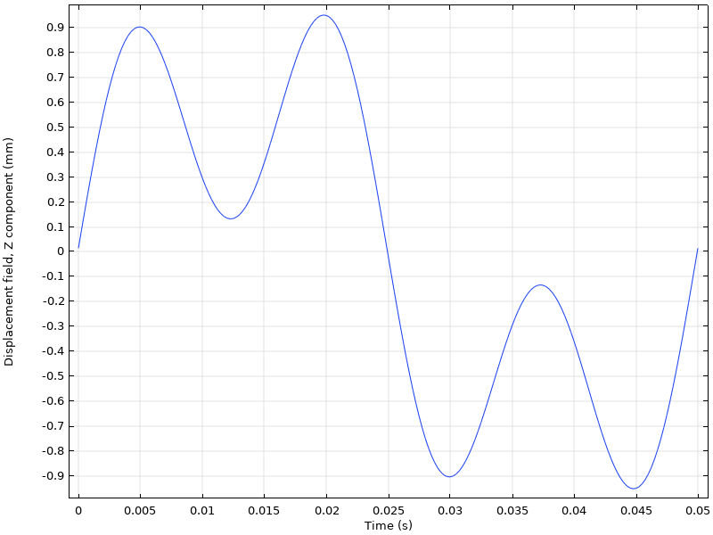 A graph of the response to the excitation of two loads with two different frequencies.