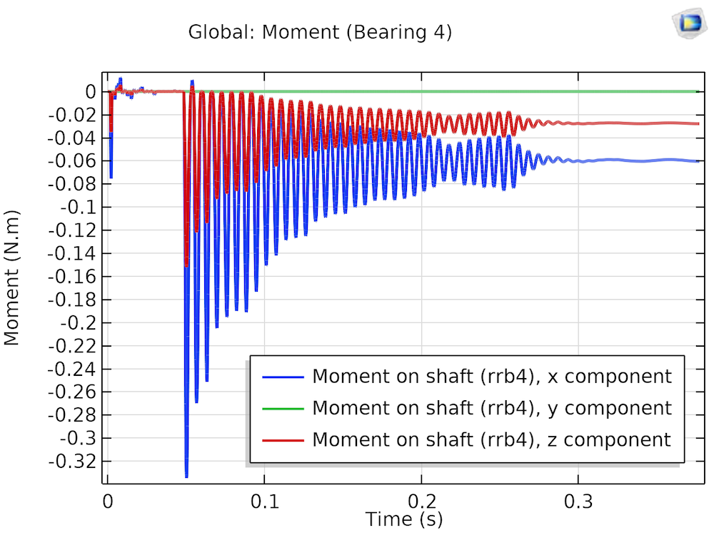A plot showing a moment on the shaft with aligned bearings.