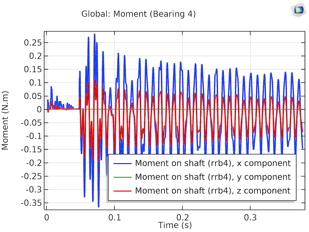 A plot of a moment on the shaft for a misaligned bearing.