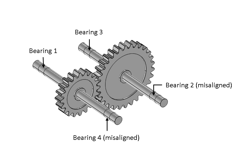 A schematic showing two bearings that are misaligned with the shaft axis.