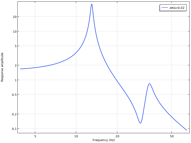 A graph showing a typical frequency response curve.