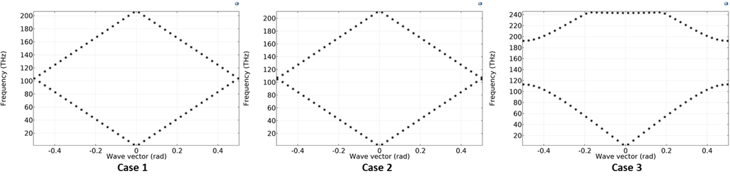 3 side-by-side plots showing dispersion analyses for three cases of a 1D photonic crystal model.