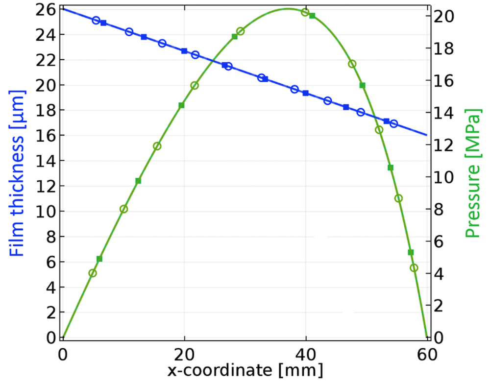 A plot comparing the film thickness and pressure results of the model and reference data.