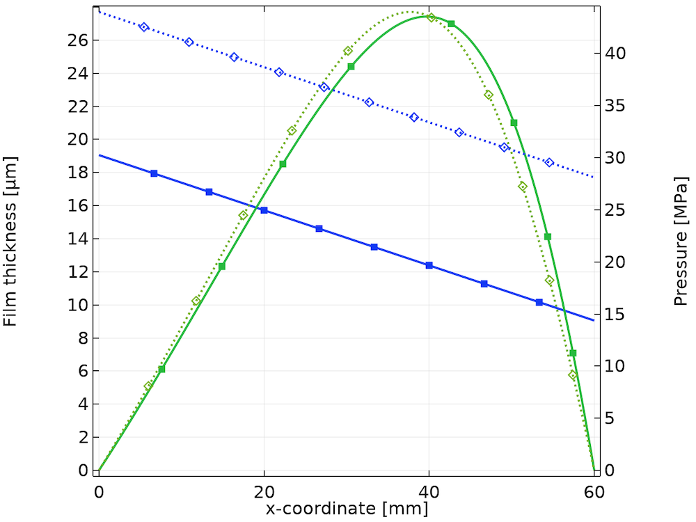 A plot comparing the film thickness and pressure for bearings with and without thermal effects.