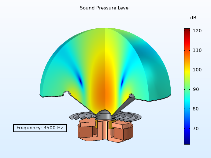 A plot of a loudspeaker design SPL at a high frequency.