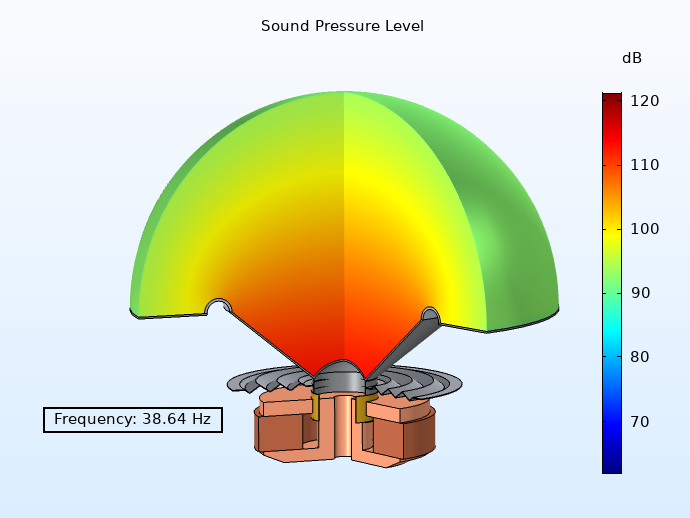 A plot of the SPL of a loudspeaker at a low frequency.