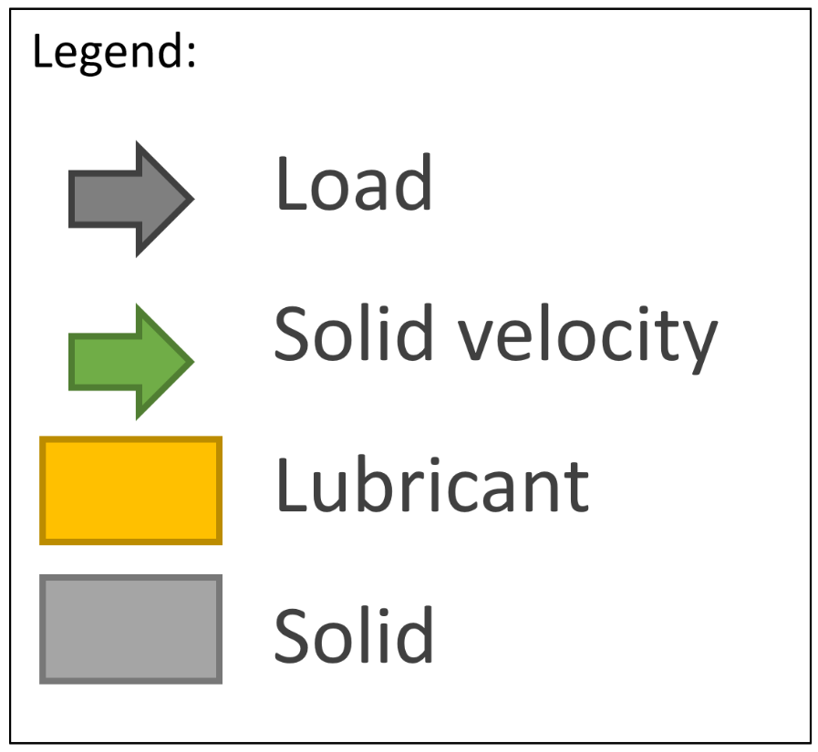 A color-coded legend for 2 schematics that show lubrication in bearings.