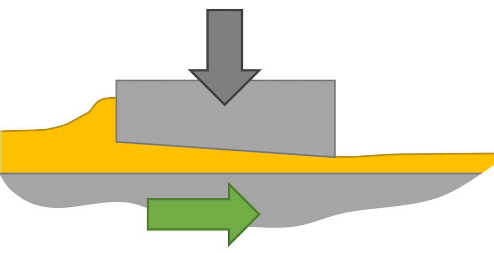 A schematic showing lubrication in a sliding bearing.