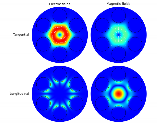 A plot of the microstructure optical fiber in the TE01-like mode, modeled in COMSOL Multiphysics.