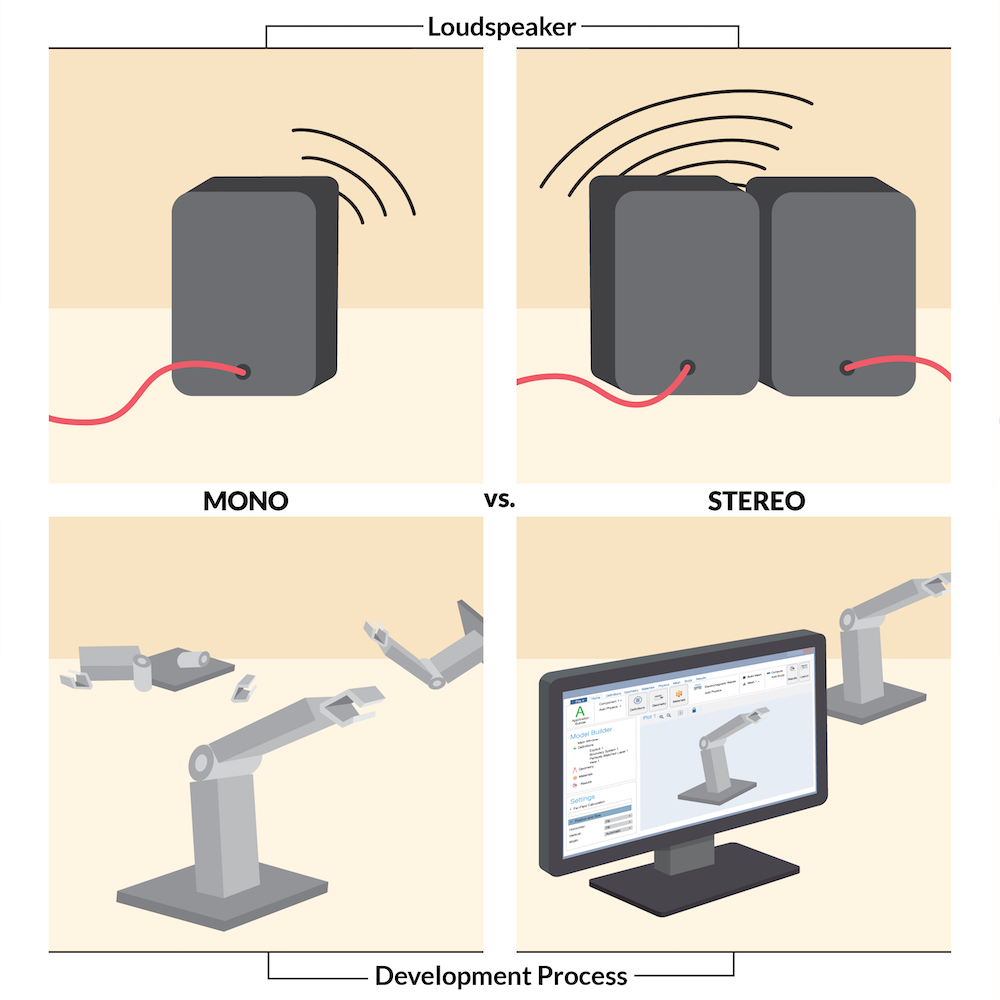 An infographic showing the difference between mono and stereo loudspeaker development.