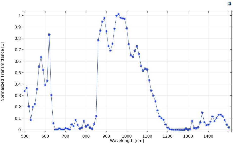 光子晶体的归一化透射率图模型。