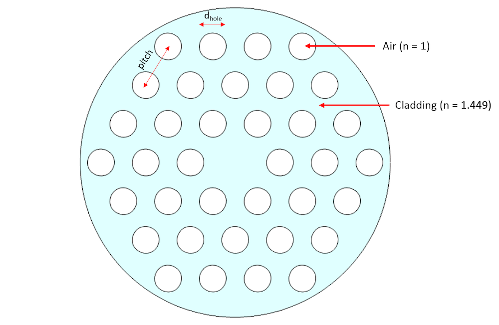 A schematic of an index-guided photonic crystal.
