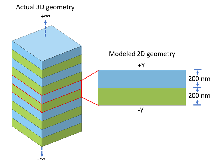 A visualization of the 1D photonic crystal model as both a 3D and 2D geometry.