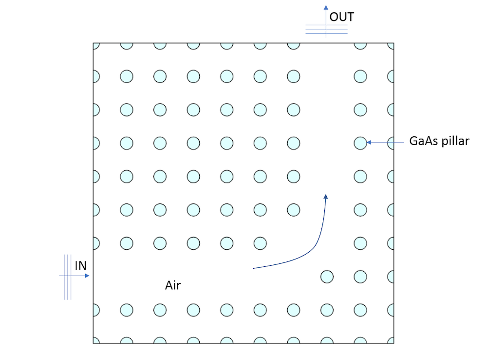 A schematic of a photonic crystal.