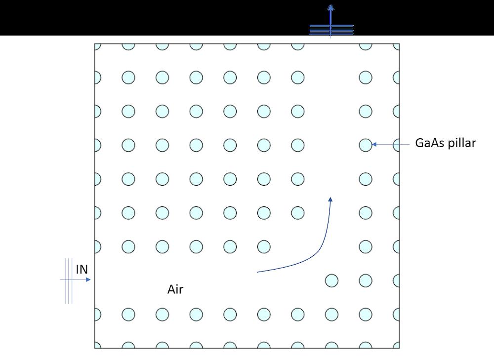 光子晶体的示意图。