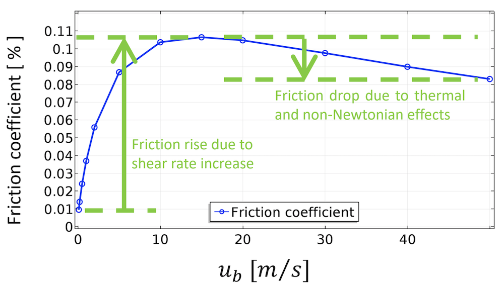 An image showing the predicted friction for the sliding bearing analysis.