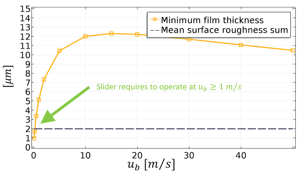 An image showing the predicted wear for the sliding bearing analysis.