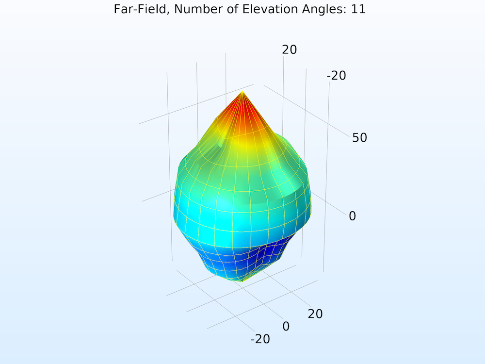 A plot of the far-field norm function with 11 elevation angles.