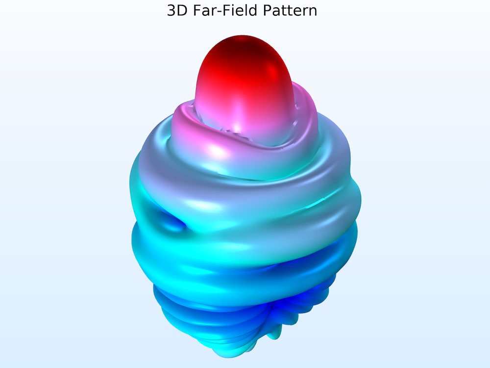 A plot showing a 3D far-field pattern for a conical horn lens antenna.