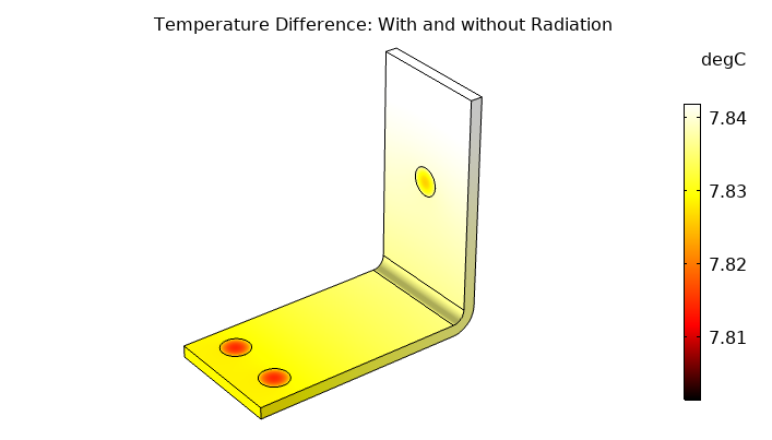 A plot of the temperature difference in a busbar modeled with and without radiation effects.