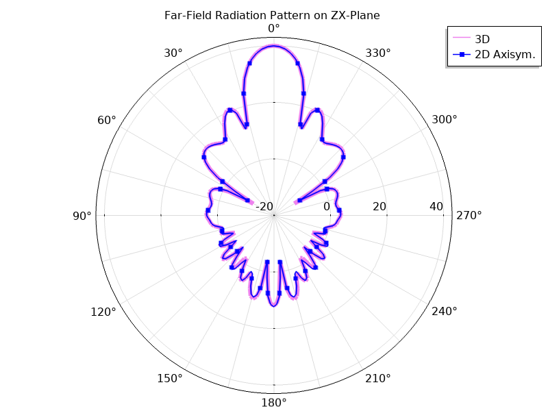 A plot of the far-field function on the zx-plane.