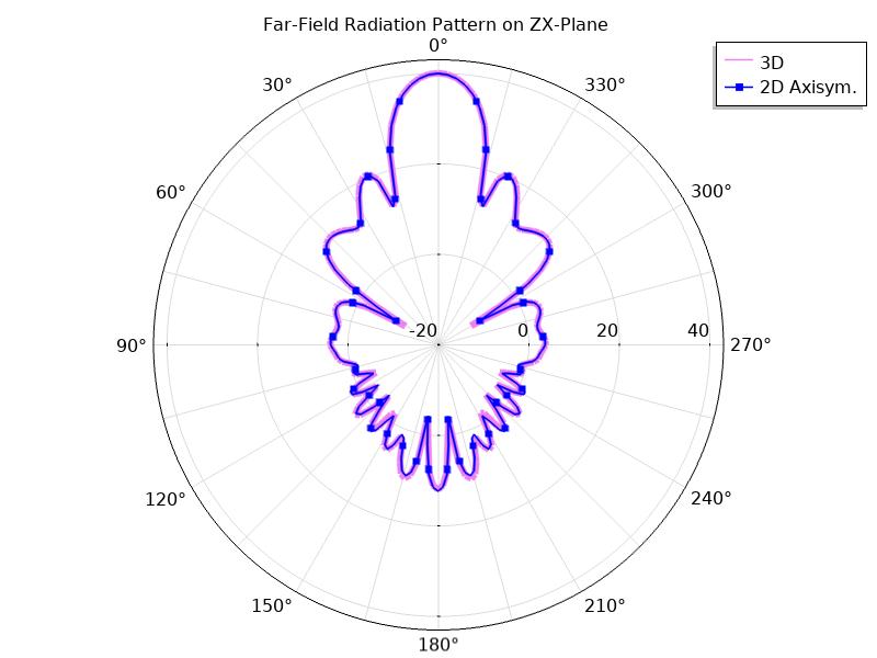 zx平面上远场函数的图。
