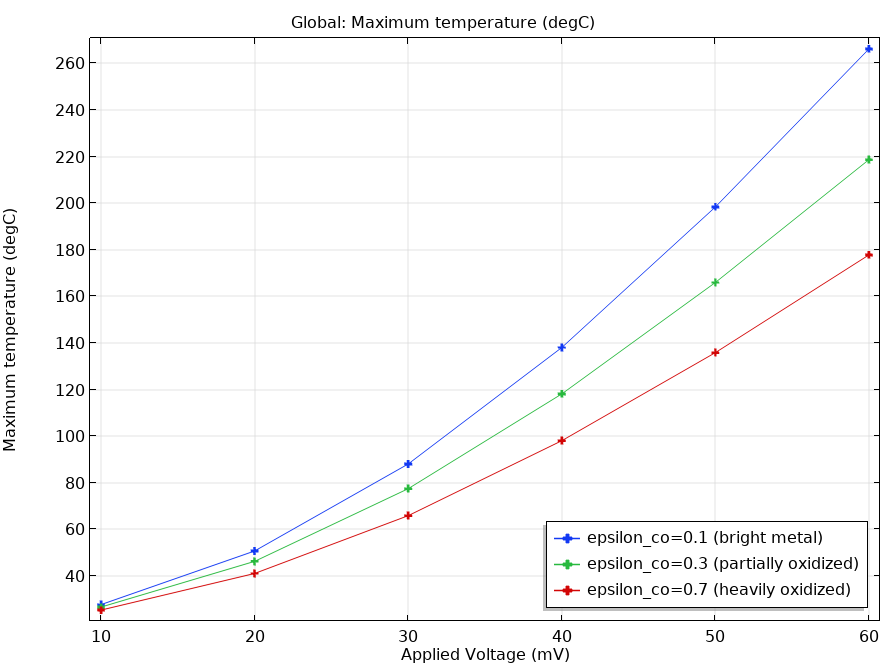 A plot of the maximum temperature in the busbar model.