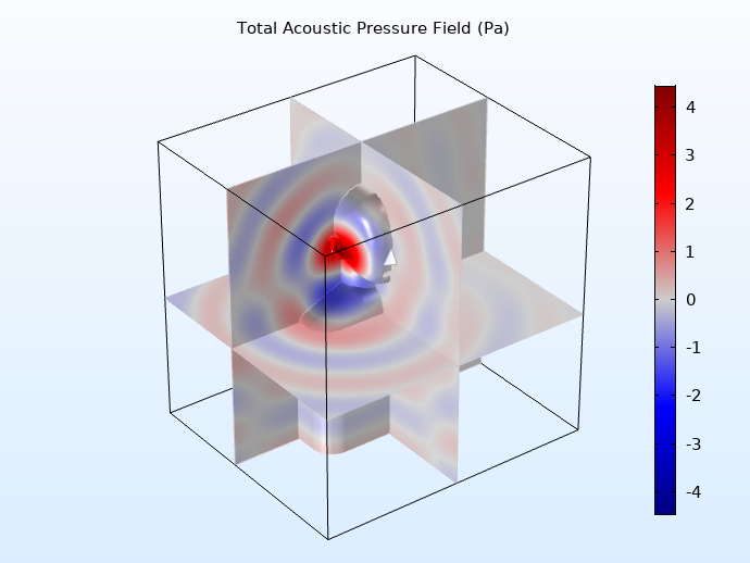 A model of the total acoustic pressure field for the sound source placed at the ear canal entrance.