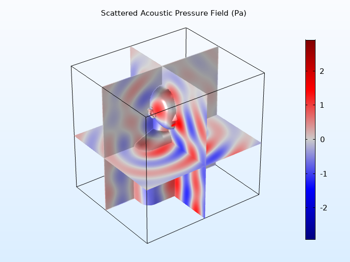 A model of the scattered acoustic pressure field for an incident wave analysis of a head and torso simulator.