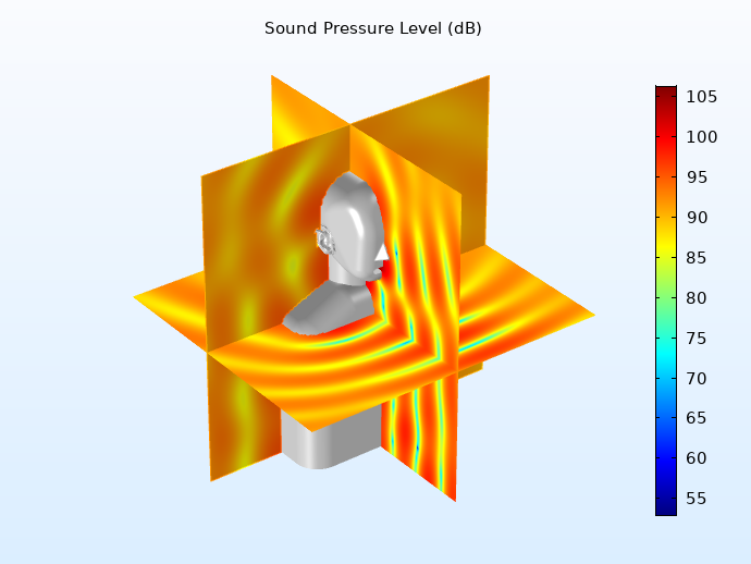 A model of the total sound pressure level for an incident wave analysis in the head and torso simulator.