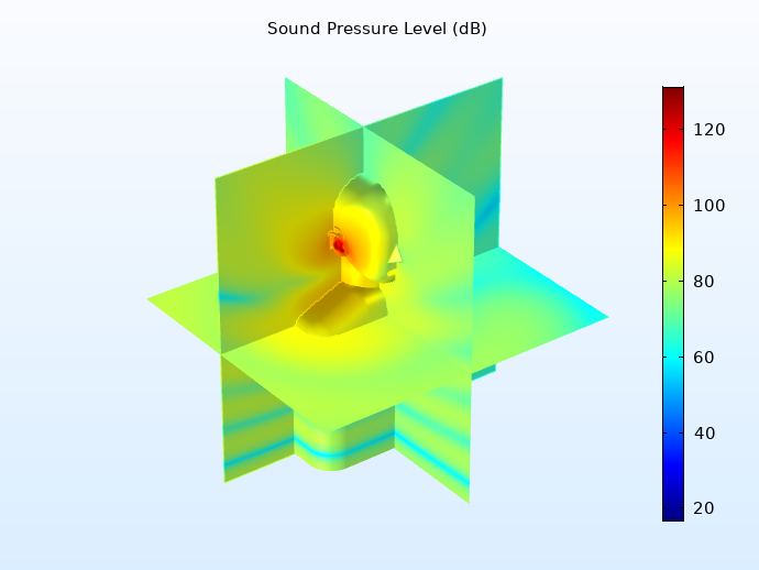 A model of the sound pressure level at the ear canal entrance.