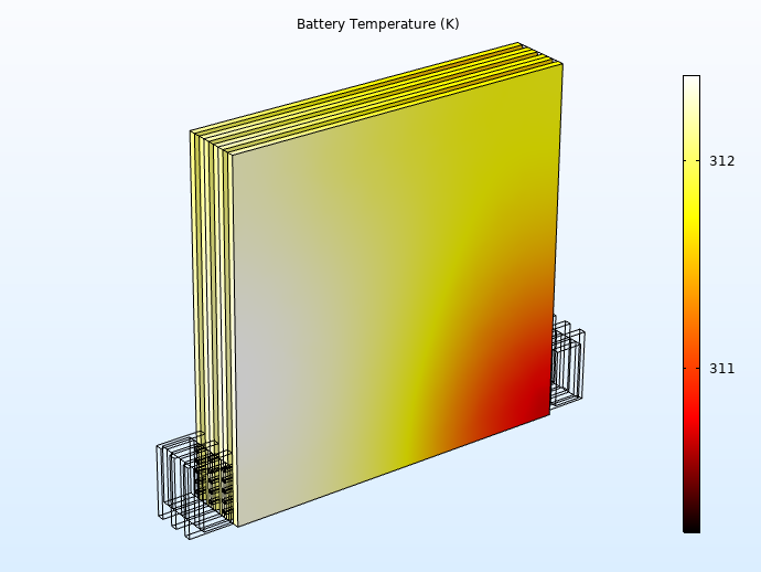 Simulation results for the temperature throughout the battery pack model.