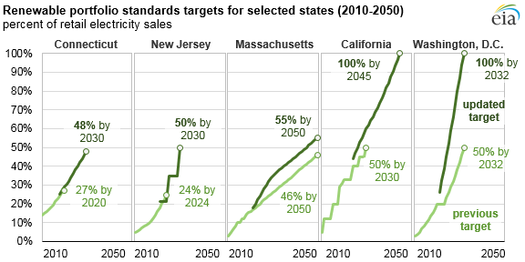 A graph showing goals for 5 U.S. states for renewable portfolio standards.