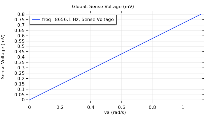 A plot comparing the sense voltage and angular velocity in a MEMS gyroscope.