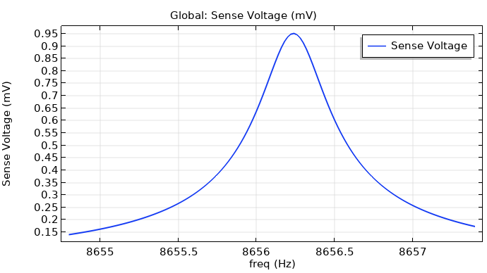 A plot of the sense voltage versus drive frequency.