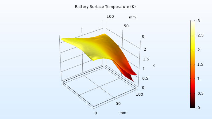 A graphic of the simulation results for the temperature increase between batteries in the pack.